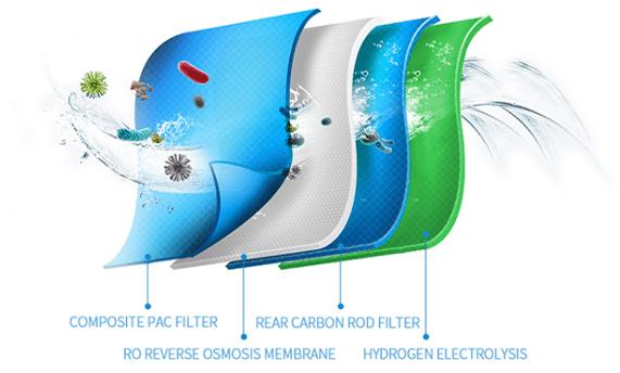 Olansi-Purifier, этапф очистки воды