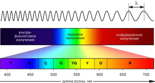 длинна световой волны